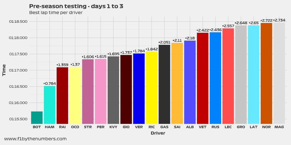 Pre-season testing – Best lap times (days 1 to 3)