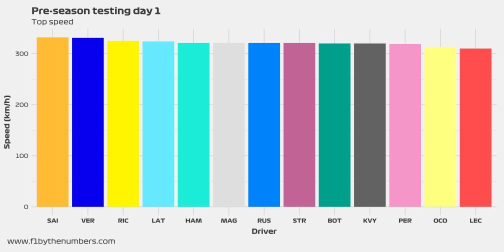 Pre-season testing – Top speed (days 1 to 3)