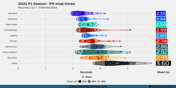 2021 Season pit stops: Rounds 1 to 7