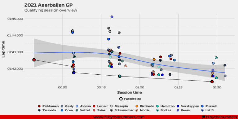 2021 Azerbaijan GP - Qualifying session overview