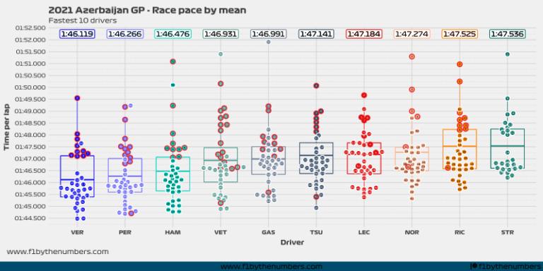 2021 Azerbaijan GP - Race pace