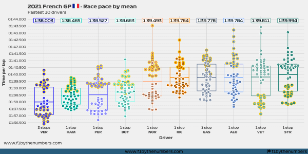 2021 French GP - Race pace