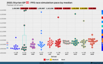 2021 Styrian GP: FP2 race simulation pace