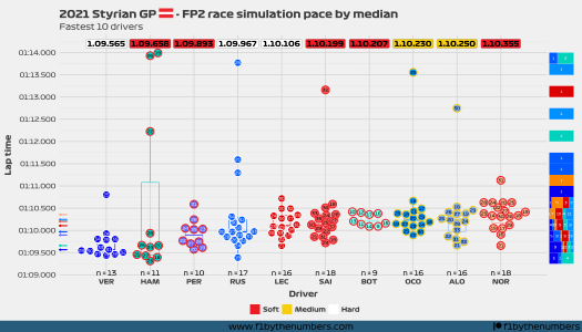 2021 Styrian GP - FP2 race pace simulation