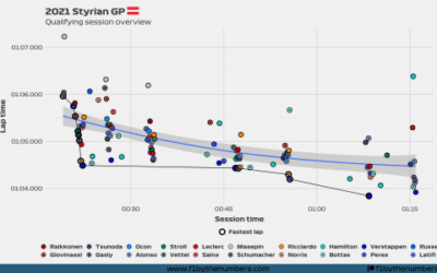 2021 Styrian GP: Quali overview