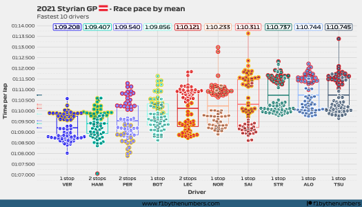 2021 Styrian GP - Race pace