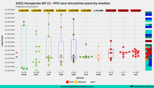 2021 Hungarian GP - FP2 race pace simulation