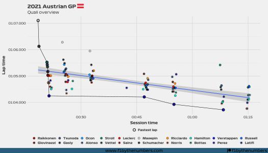 2021 Austrian GP - Quali overview