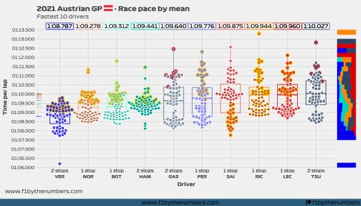 2021 Austrian GP - Race pace