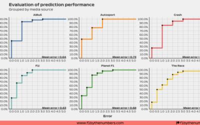 2021 Hungarian GP media ratings predictions