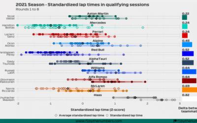 2021 Season quali battles: Rounds 1 to 8