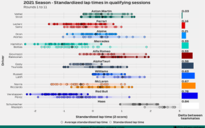 2021 Season quali battles: Rounds 1 to 11