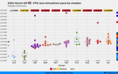 2021 Dutch GP: FP2 race simulation pace