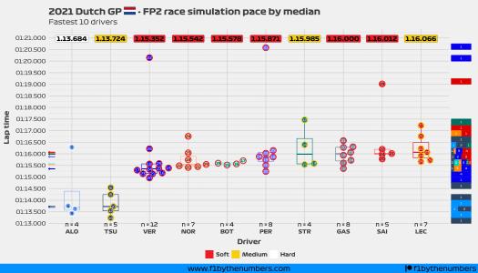 2021 Dutch GP - FP2 race pace simulation