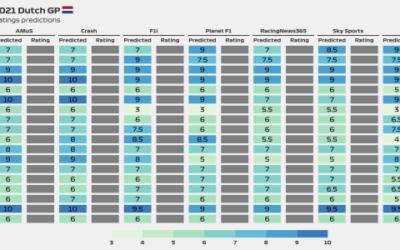 2021 Dutch GP media ratings predictions