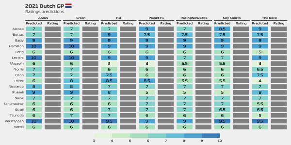 2021 Dutch GP predictions