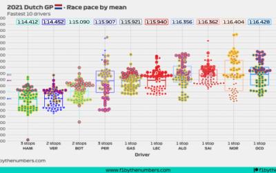 2021 Dutch GP: Race pace