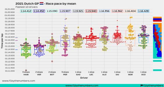 2021 Dutch GP - Race pace