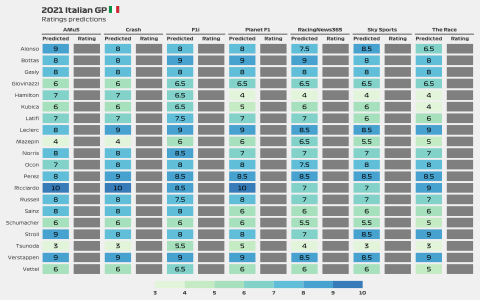 2021 Italian GP media ratings predictions