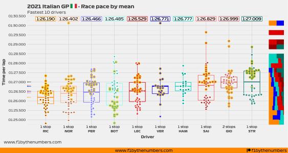 2021 Italian GP - Race pace