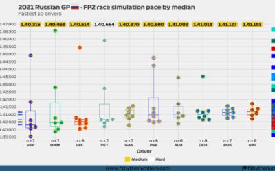 2021 Russian GP: FP2 race simulation pace