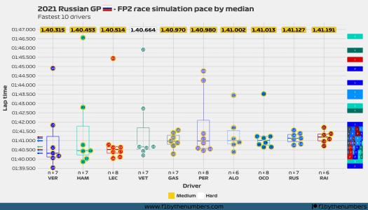 2021 Russian GP - FP2 race pace simulation