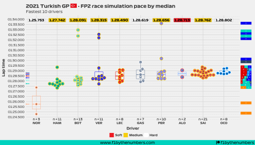 2021 Turkish GP - FP2 race pace simulation