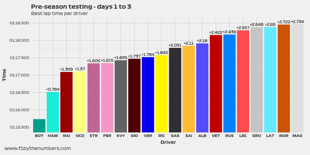 Pre-season testing – Best lap times (days 1 to 3)