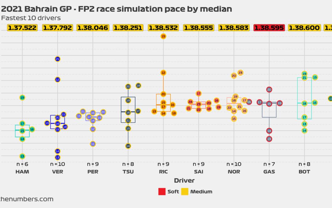 2021 Bahrain GP: FP2 race simulation pace