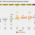 2021 Bahrain GP - FP2 race pace simulation