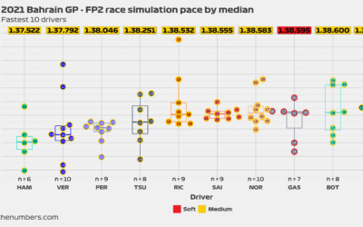 2021 Bahrain GP: FP2 race simulation pace