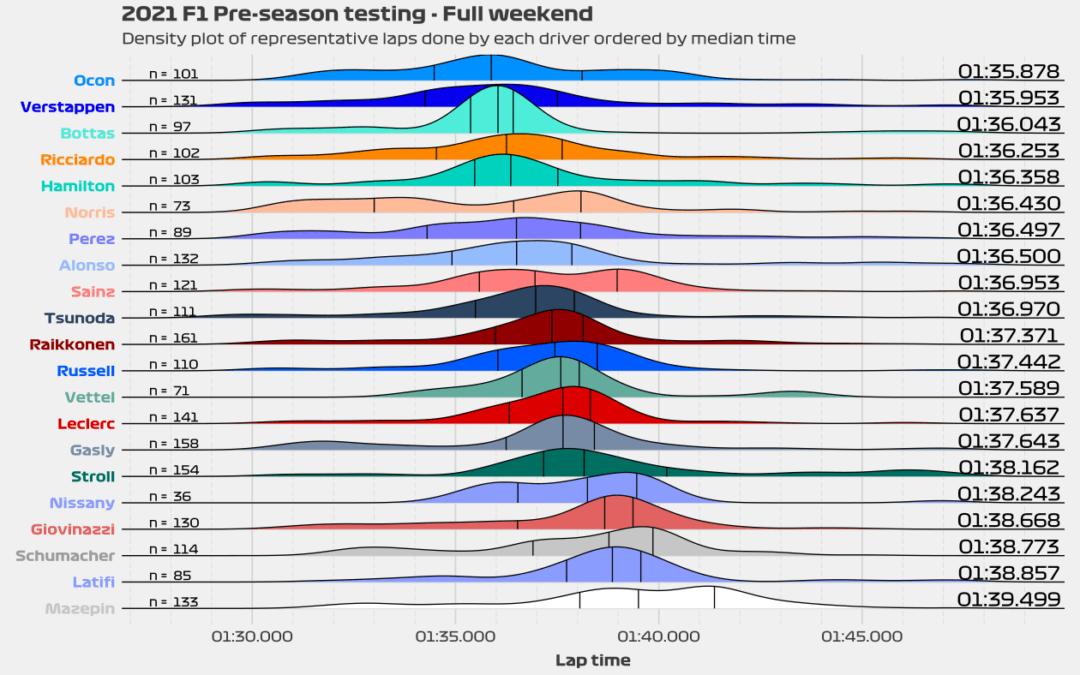 2021 Pre-season testing – Part 1