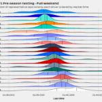 2021 pre-season testing representative laps