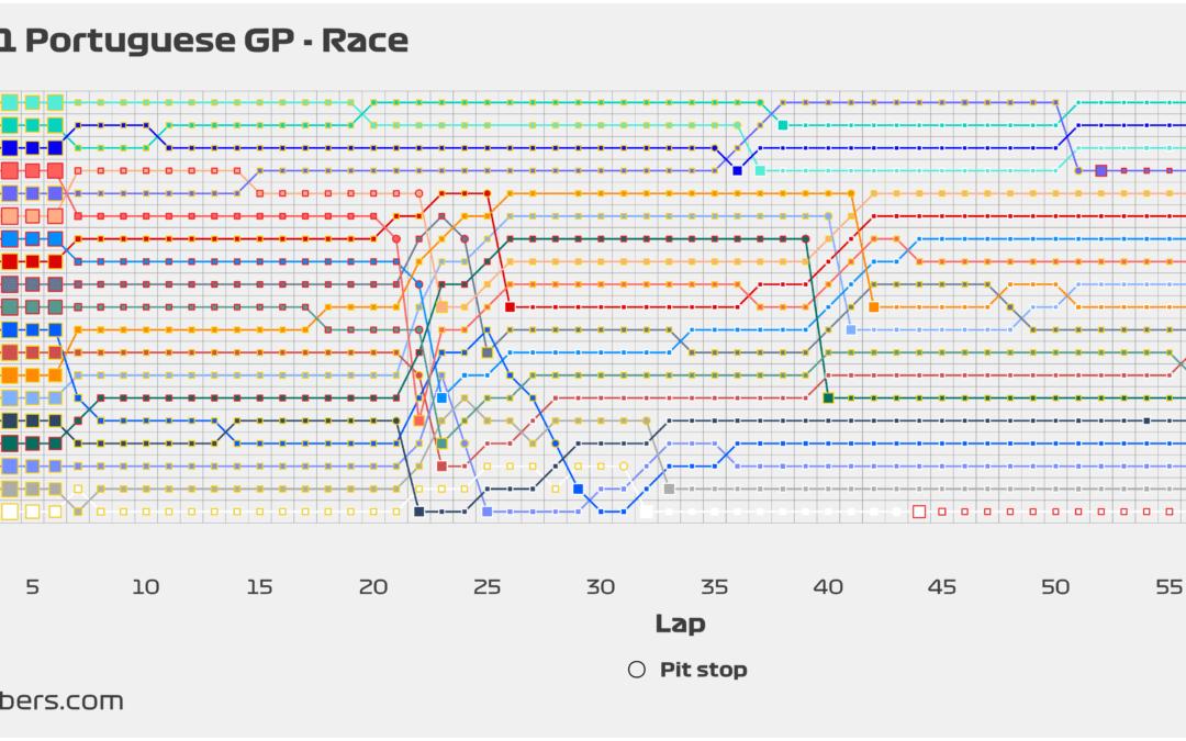 2021 Portuguese GP: Race pace overview