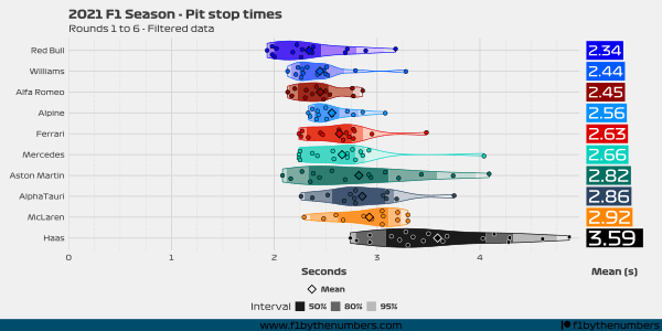 2021 Pit stops - Rounds 1 to 6