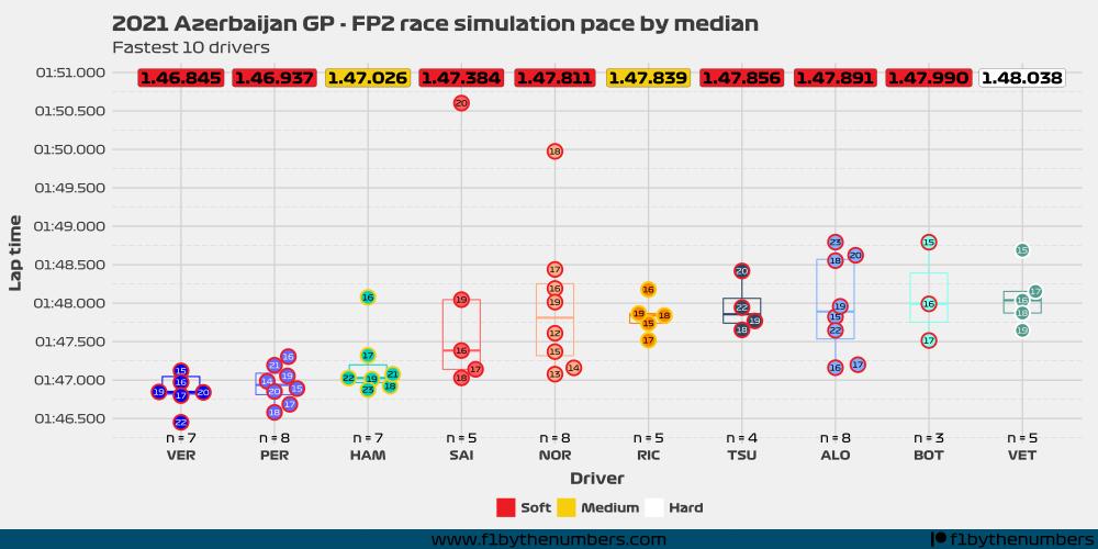2021 Azerbaijan GP: FP2 race simulation pace