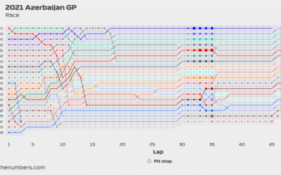 2021 Azerbaijan GP: Interactive race overview