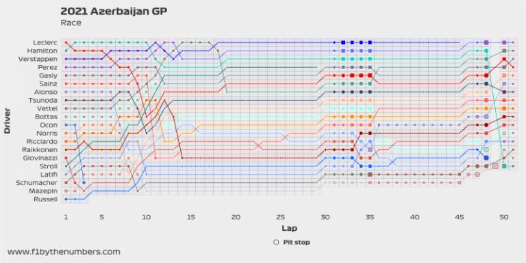 2021 Azerbaijan GP - Interactive race plot