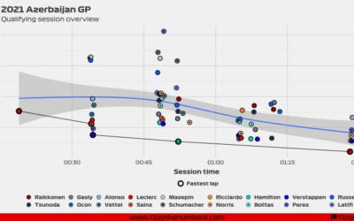 2021 Azerbaijan GP: Quali overview
