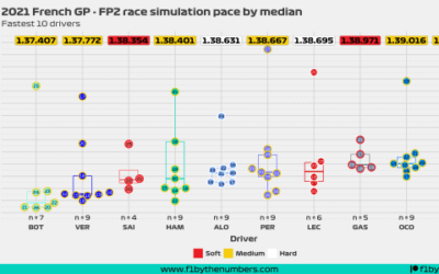 2021 French GP: FP2 race simulation pace