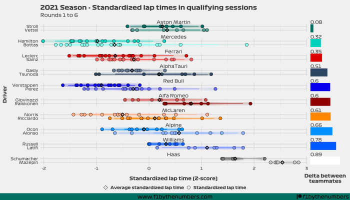 2021 Season quali battles: Rounds 1 to 6